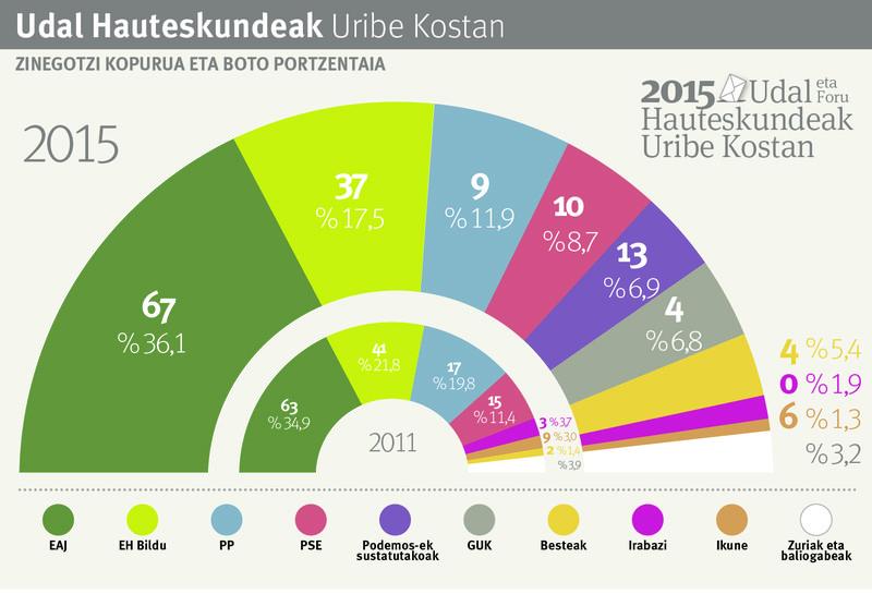 Udal eta foru hauteskundeen emaitzak Uribe Kostan