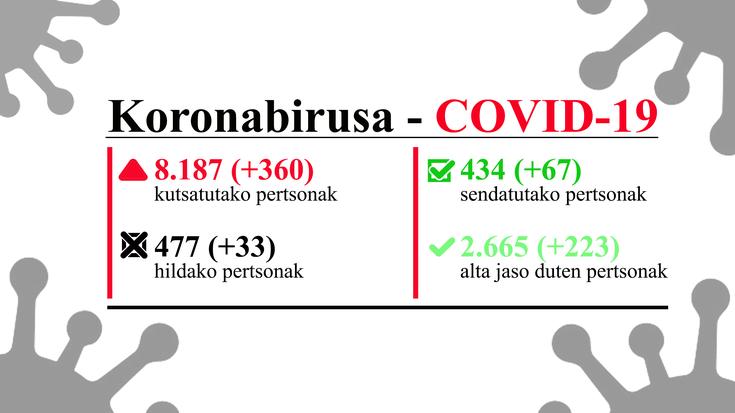 EAEn 8.187 pertsona daude konfirmatuta koronabirusagaz, 477 hildako eta 3.098 sendatuta edo alta emanda